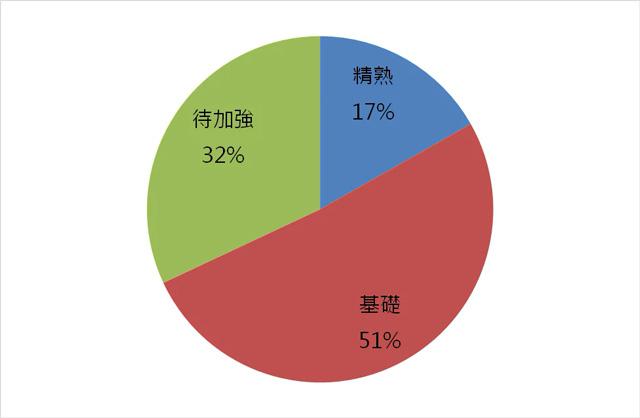 105年國中教育會考數學能力等級百分比的圓餅圖