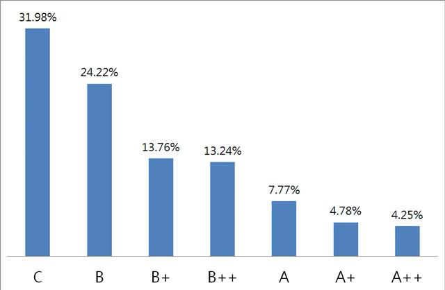 105年國中教育會考答對題數來標示數學能力等級百分比的長條圖