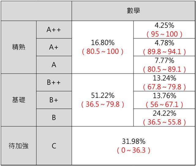 105年國中教育會考數學科答對題數與標示人數百分比的統計表