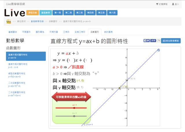 函數圖形動態數學 -『Live數學學習網』